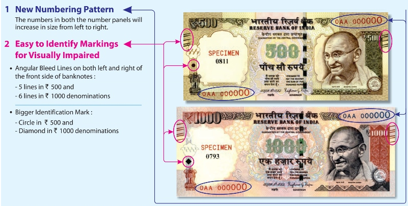 Indian Currency Notes Updated
